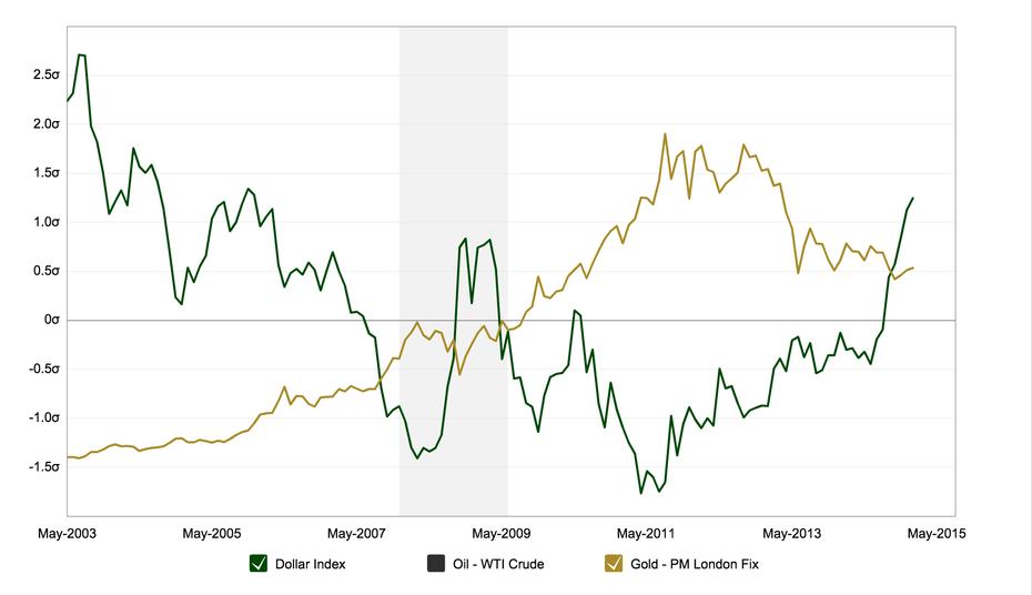 绿色:美元指数走势;黄色:黄金价格走势。