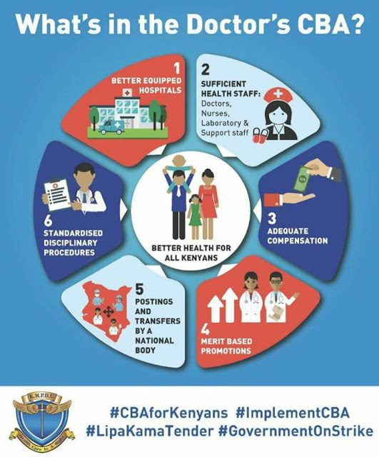 implementation of doctors CBA 2013 will be the stimulus package Kenya's ailing public health sytem needs