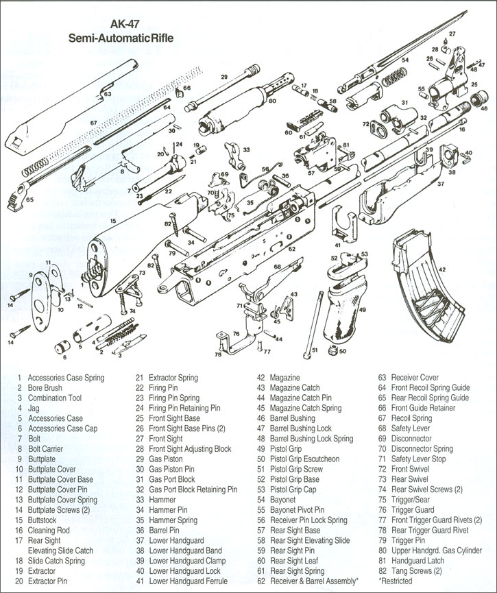 ak 47 receiver parts diagram 12 24v trolling motor wiring the arsenal: building an assault rifle | 21st century asian arms race