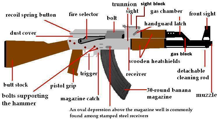 ak 47 receiver parts diagram trailer hitch wiring 7 pin the arsenal building an assault rifle 21st century asian arms race ak47 v2 1