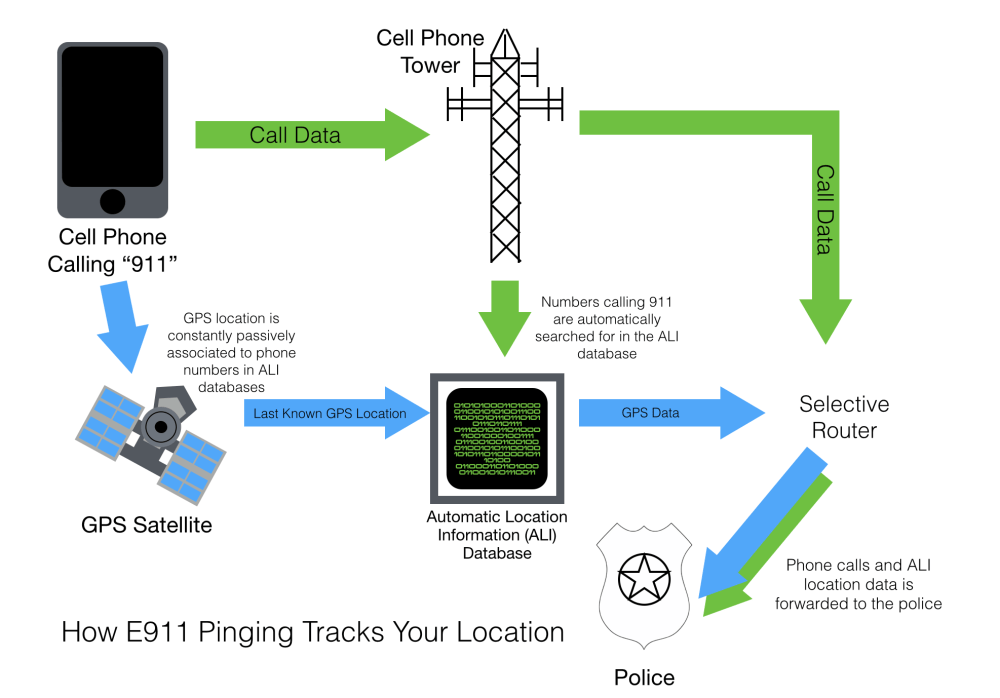 medium resolution of how do cell phones work diagram wiring diagram experthow police listen to you part 2 e911