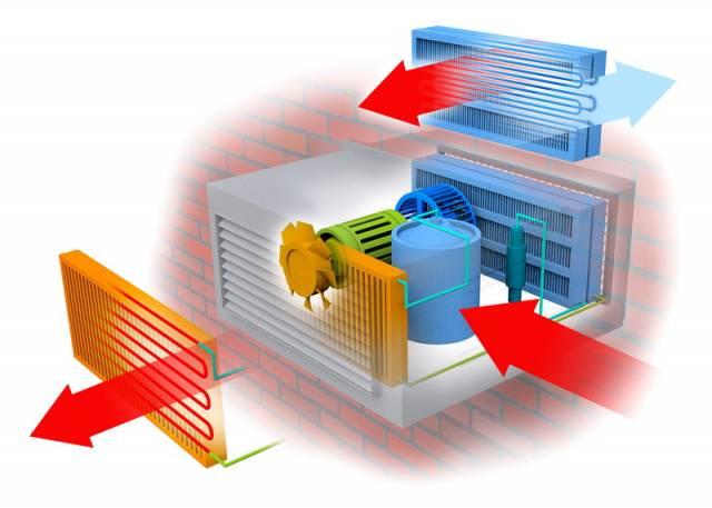 Běžná klimatizace se skládá ze čtyř základních částí - vnitřní a vnější jednotky, kompresoru a regulace.