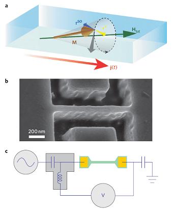 Nový fyzikální princip magnetické rezonance