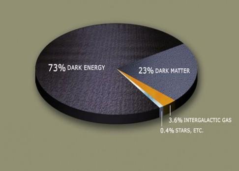 Nová teorie pro temné stránky vesmíru