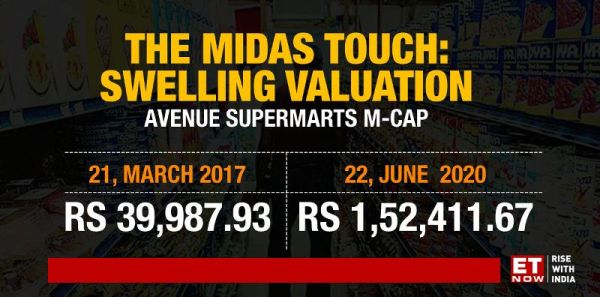 The rise in the market capitalisation of DMart
