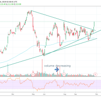 Charts to Watch Oct 28- Nov 1st