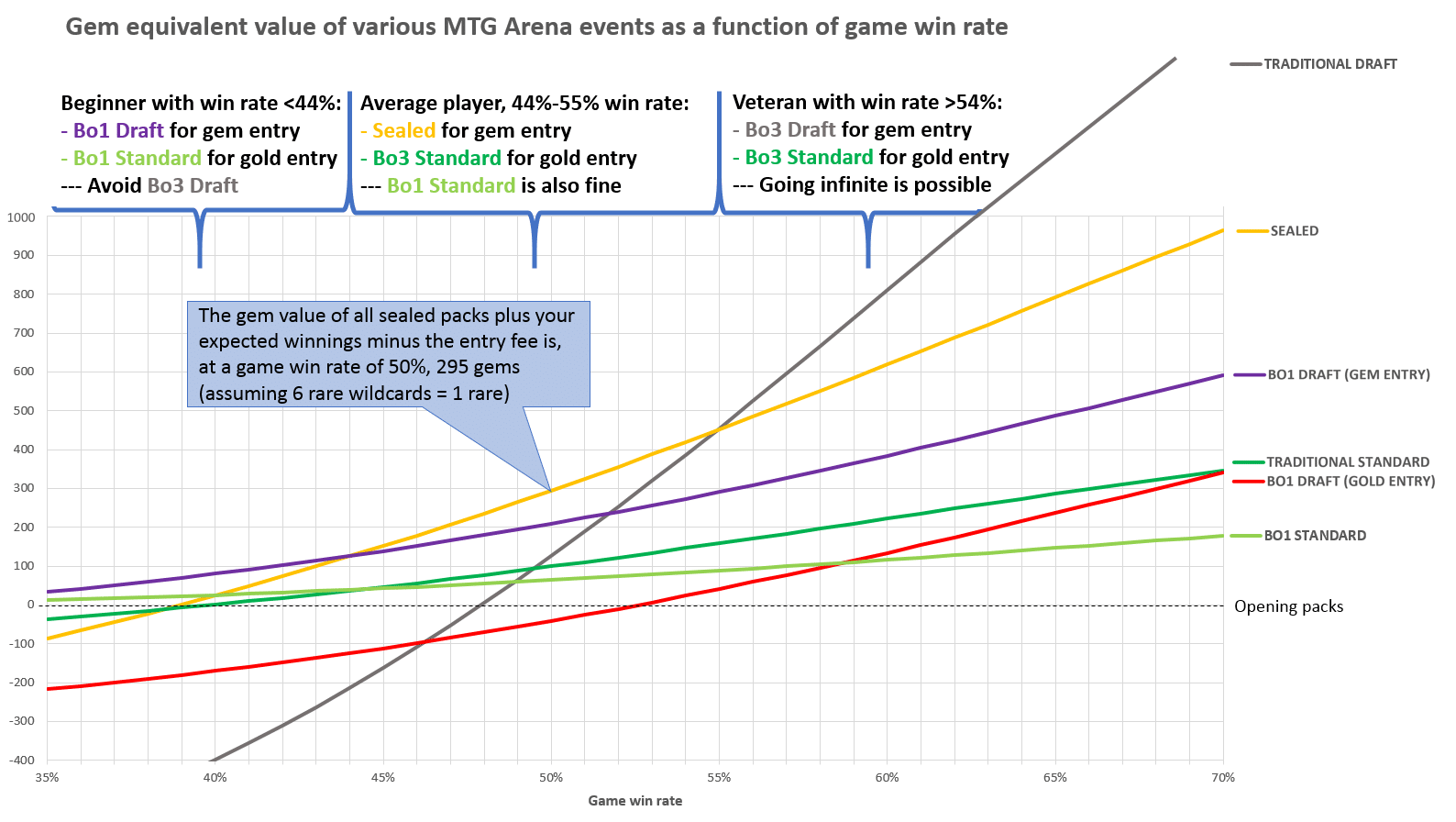 hight resolution of note that the bo1 draft occurs twice once per entry option whereas the gold gem ratio for most event s entry fee is close to the 5 1 ratio seen for