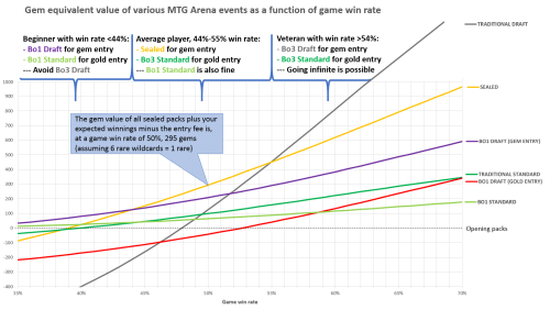 small resolution of note that the bo1 draft occurs twice once per entry option whereas the gold gem ratio for most event s entry fee is close to the 5 1 ratio seen for
