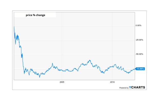 graph shows a sharp drop
