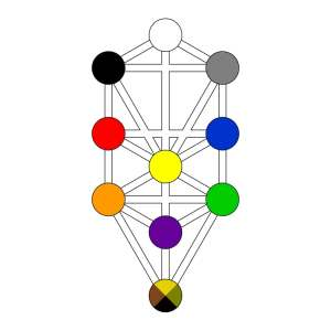 Hermetic Qabalah Audio Classes