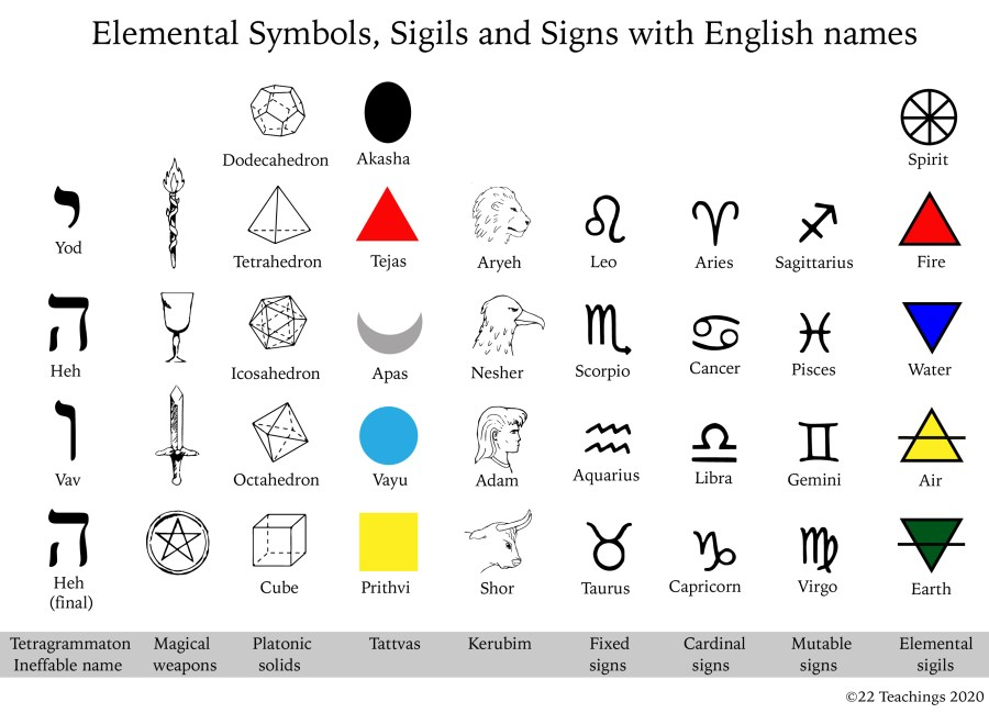 Elemental Symbols Sigils and Signs with English names-01