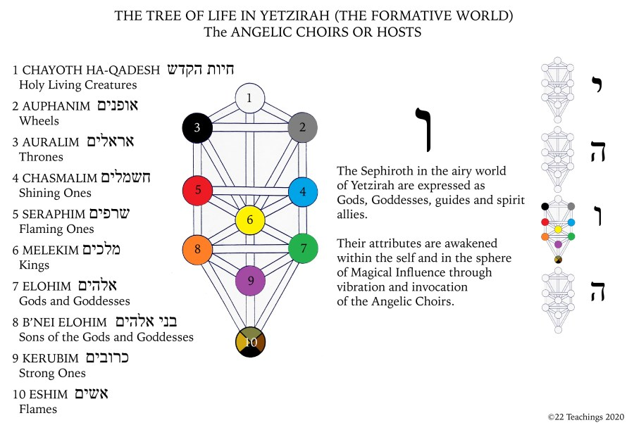 Tree of Life Angelic Choirs in English and Hebrew-01