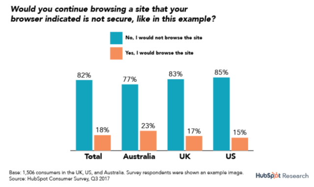research, how many users would consider browsing on a website that is not secure
