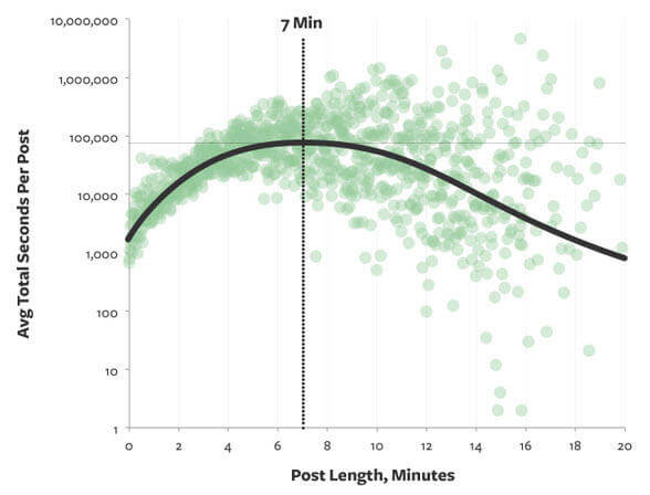 Medium's stat showing long-form content length content marketing trends 2020