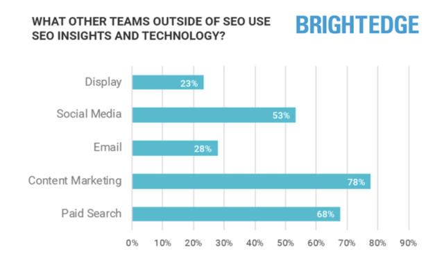 Bright edge stat showing the changing face of SEO