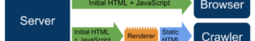 JavaScript - Dynamic Rendering from Google