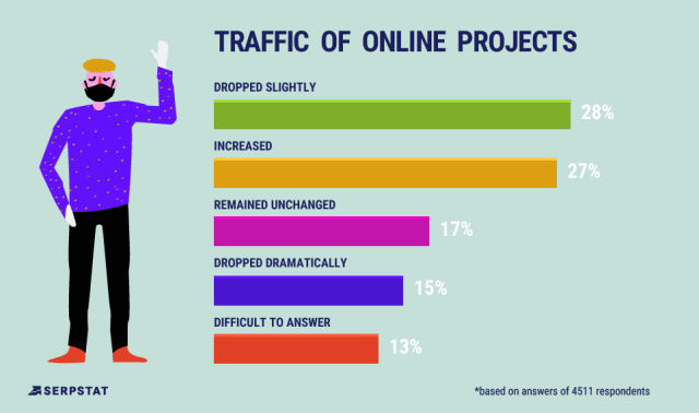online traffic volume stats