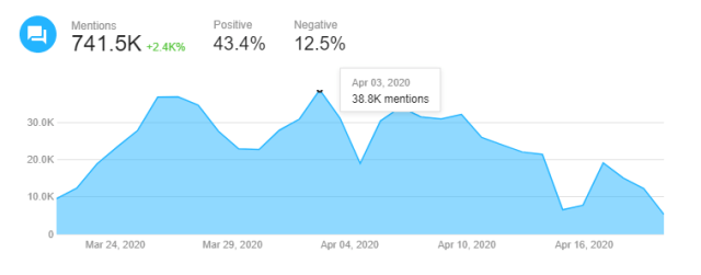 mentions graph