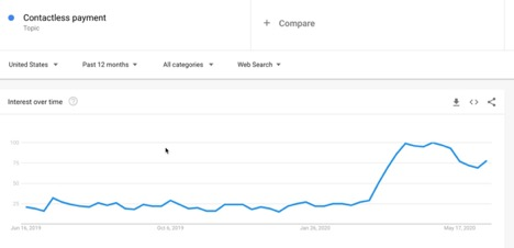 Google Trends - Contactless