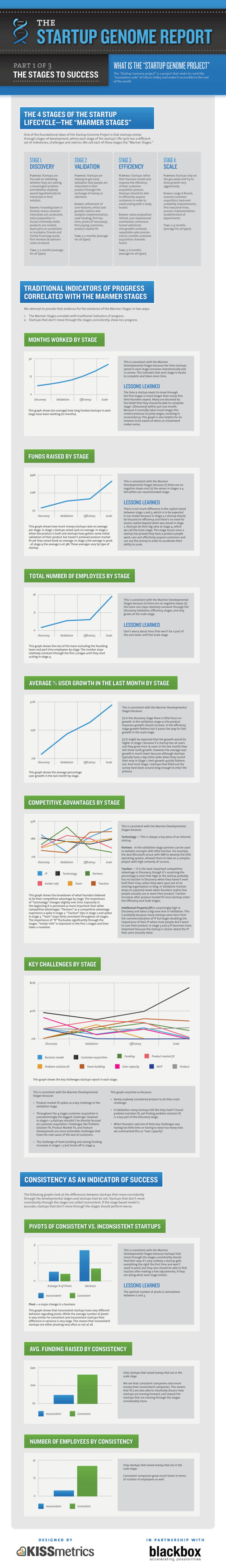 Infographic_by_kissmetrics_for_startup_genome_report