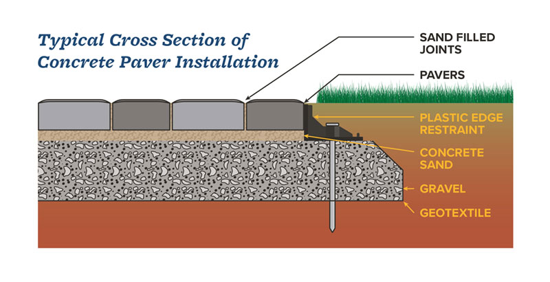 how to prep lay a base for pavers