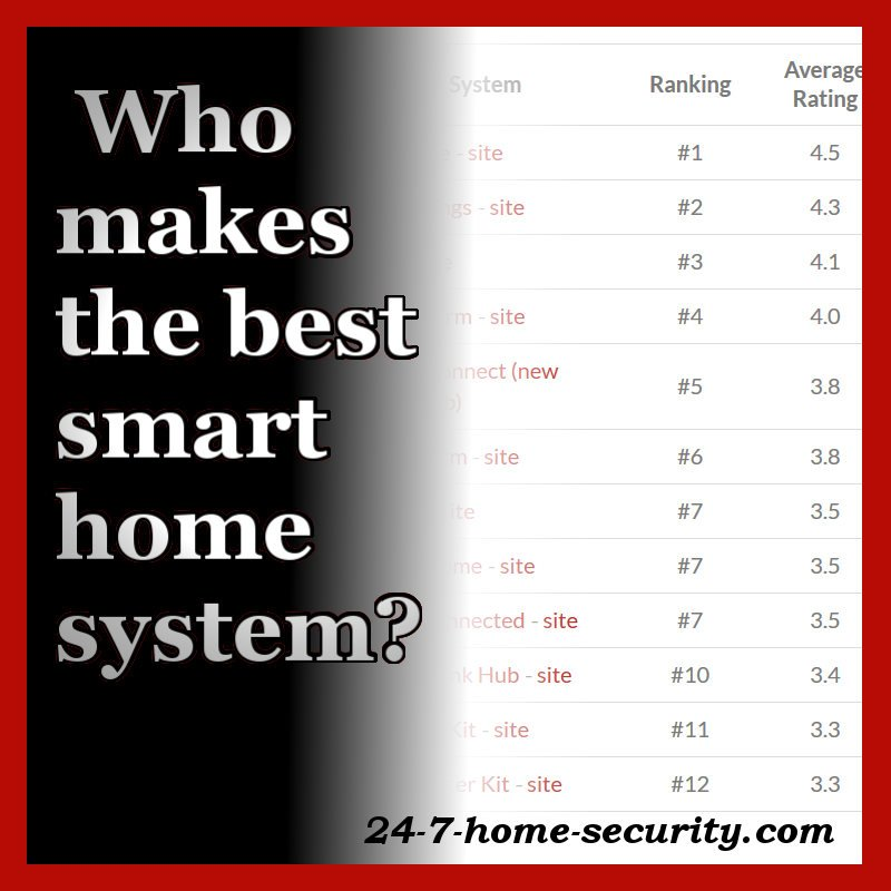 Whats Best Security System