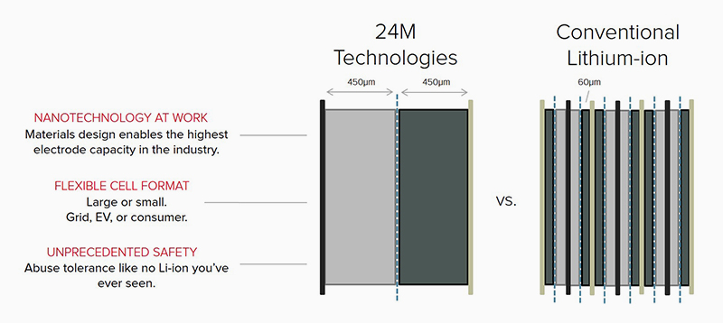 lithium ion cell diagram 1989 lincoln town car wiring technology 24m a more efficient design