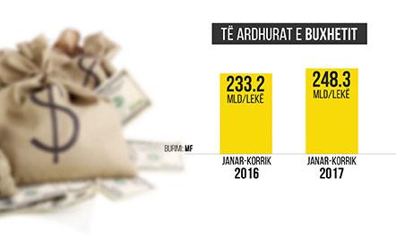 Rriten të ardhurat  15 mld lekë më shumë në 7 muaj