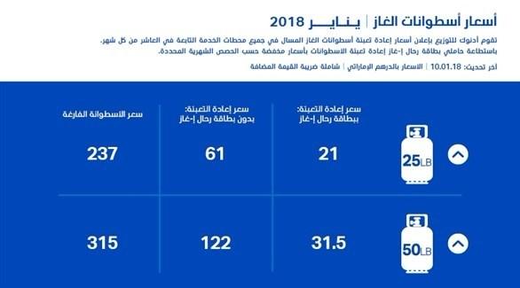 ارتفاع أسعار إعادة تعبئة أسطوانات الغاز في الإمارات خلال يناير