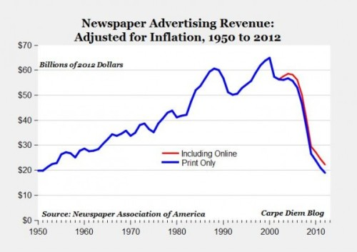 Newspaper ad revenue has gone into a precipitous free fall - image from AEIdeas