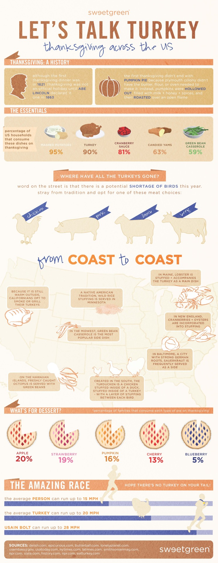 Eating locally isn't a new trend - the first Thanksgiving featured seasonal ingredients grown in Plymouth Colony, and throughout the US, local produce is still incorporated into Thanksgiving meals today.  Since we are all about sourcing and eating local foods, we wanted to celebrate the regional cuisine that is consumed on this holiday. Check out our infographic to learn more about variations on the Thanksgiving meal across the US.