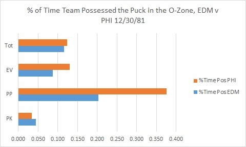 Expressed as a percentage of team total time at these strengths, the percentage of the time the teams actually possessed the puck in the offensive zone. This clearly demonstrates PHI to be the better possession team, despite losing to EDM 5-7.