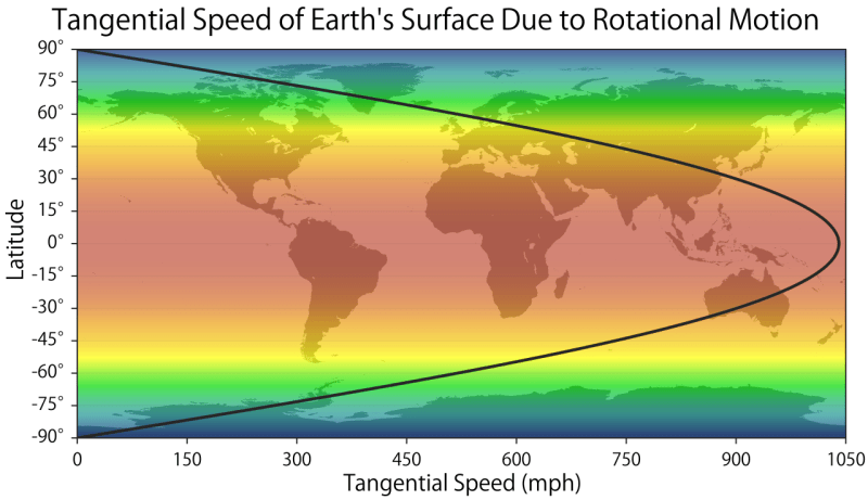 Seth Kadishs Tangential Speed of Earths Surface Due to Rotational Motion