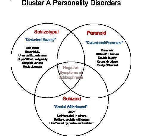 Schizotypal Personality Disorder; Incipient Schizophrenia