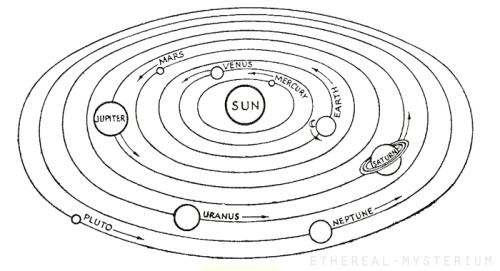 astro-news, The Solar System. Planets and their orbits