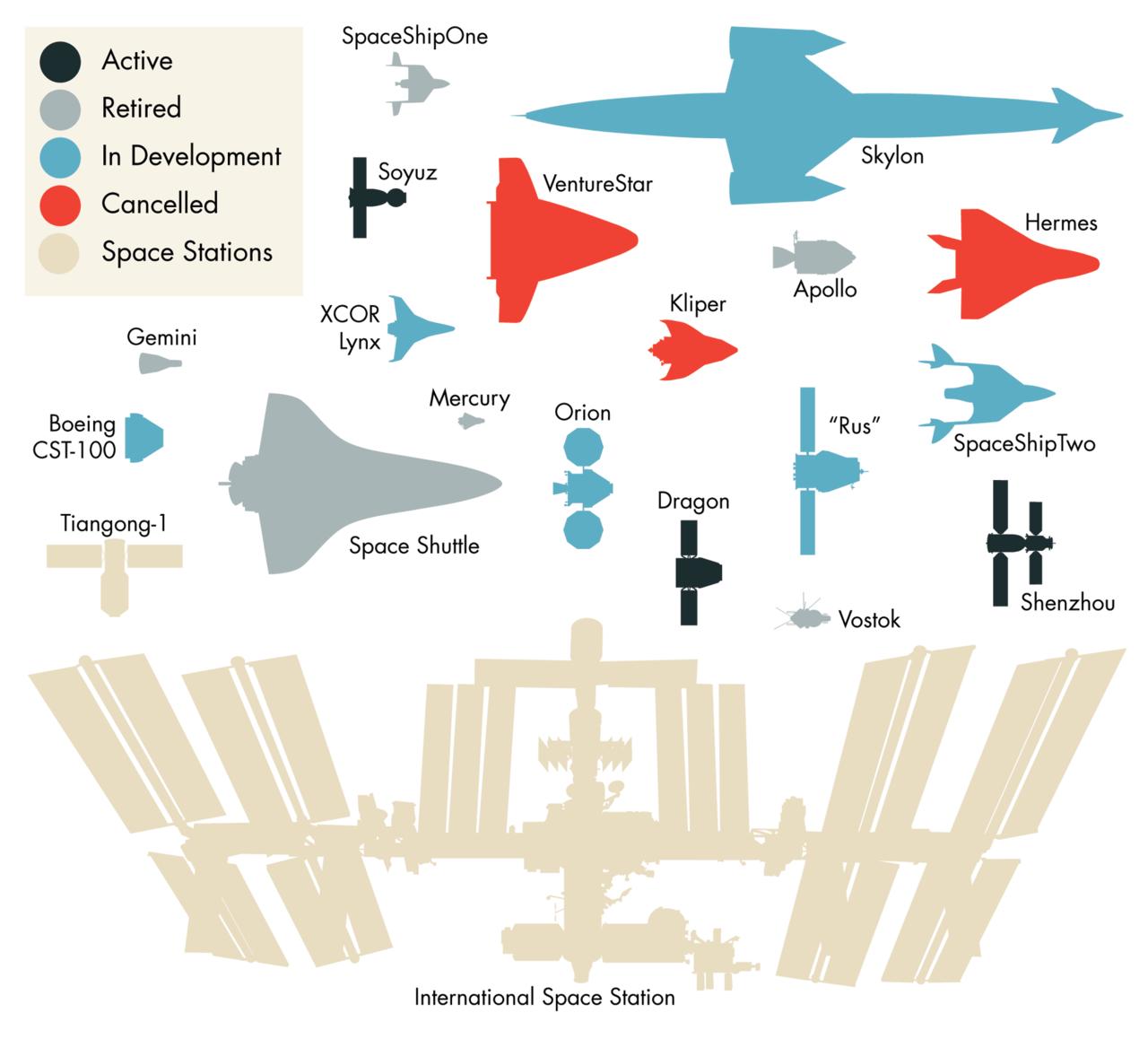 Model Spaceships