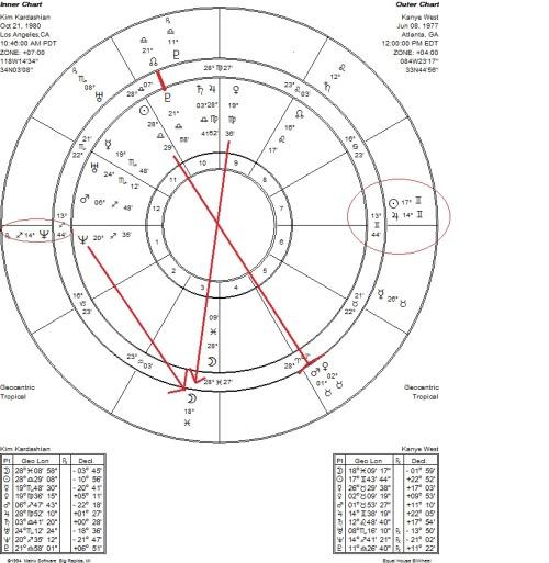 Basil Fearrington's New Way Astrology, KIM & KANYE Kim
