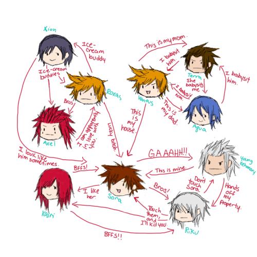 Kingdom Hearts relationship chart