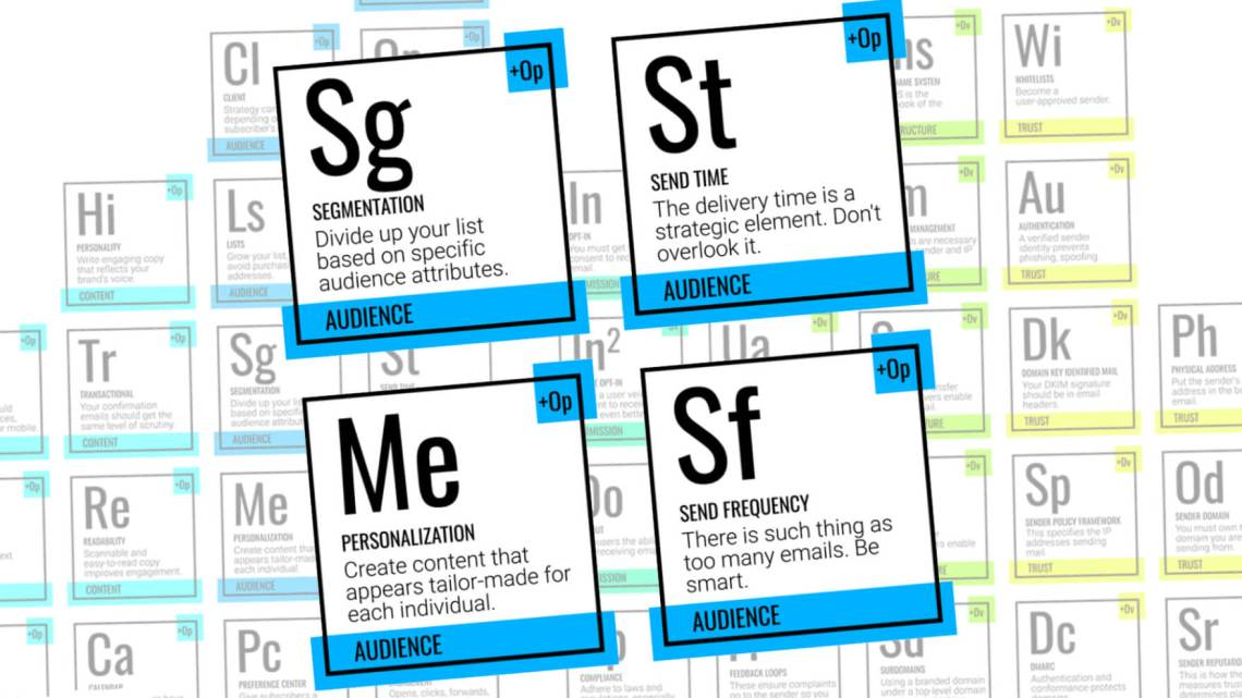 The 4 humanized elements of deliverability on the Periodic Table of Email