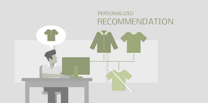 247 Labs Ai Web Development Personalized Recommendations