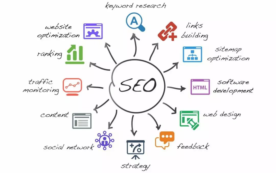 SEO for International Keywords- Search Engine Optimization for Foreign Languages