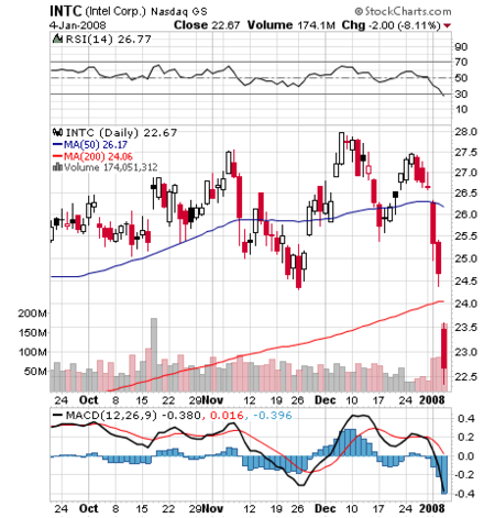24/7 Wall St. » Blog Archive » Intel's New Enemy Besides Downgrades: Its Chart (INTC)