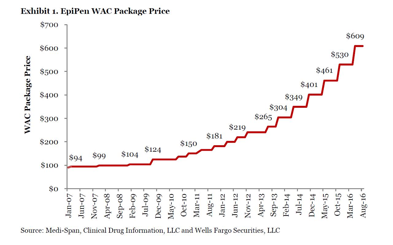 Wfc epipen price chart also is mylan gouging on nasdaq myl wall st rh wallst