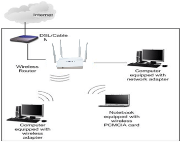 How to set up a AMZ's wireless Router?