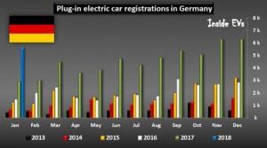 Crestere importanta a vanzarilor de automobile electrice pe cea mai mare piata auto din Europa