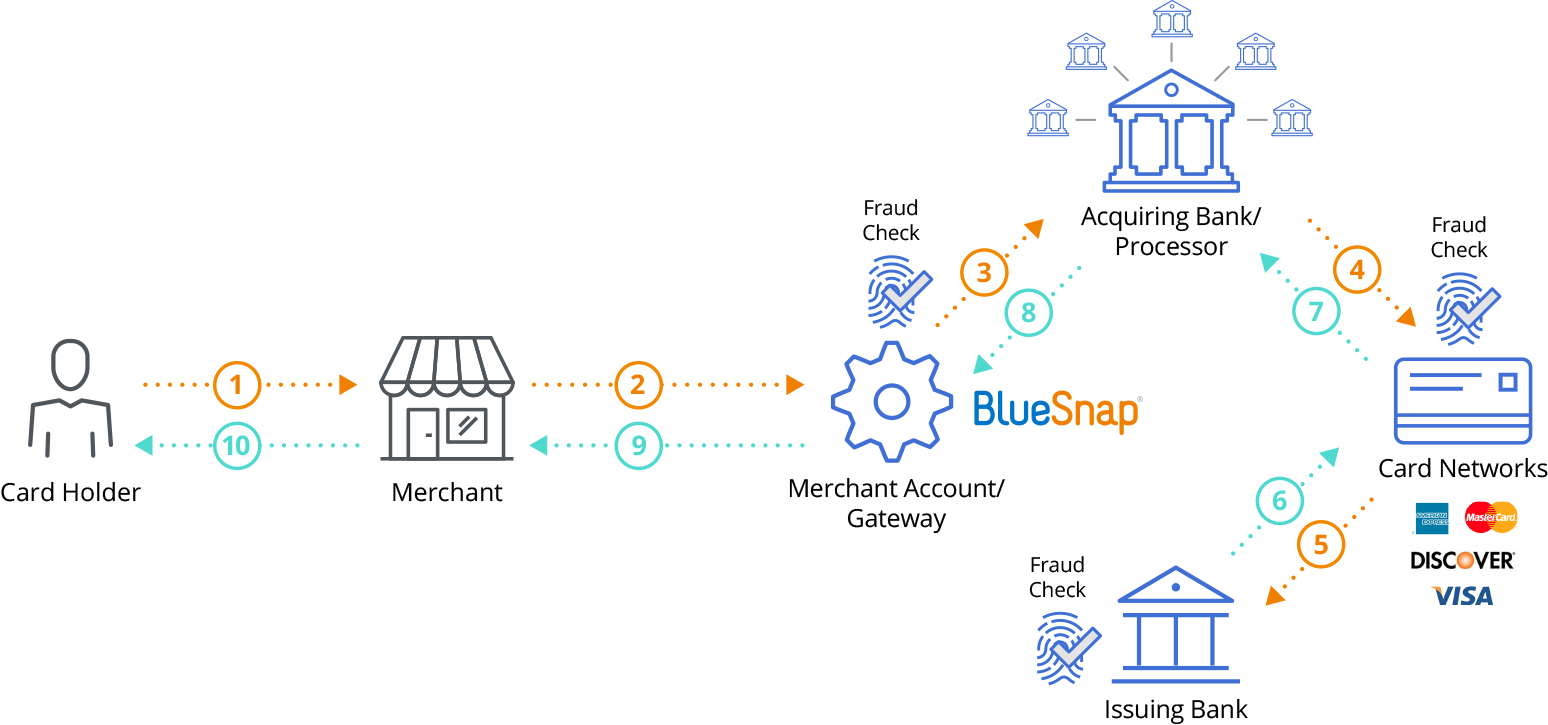hight resolution of global payment processing gateway graphic
