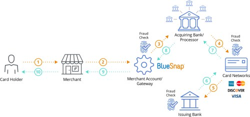small resolution of global payment processing gateway graphic