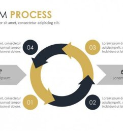 scrum process flow presentation slide in four steps [ 1200 x 675 Pixel ]