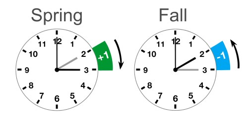 small resolution of World Time Zones: Supreme Guide