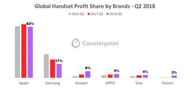 Скільки Apple заробила на продажі смартфонів